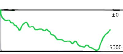 3 グラフ 番長 設定 4